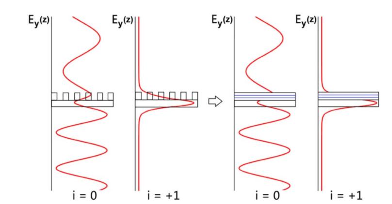 Theory and Simulation - Congshan Wan / Optical Engineer